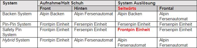 Tabelle Bindungssysteme Tourenbindungen